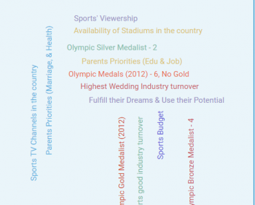 indian vs america sports outlook