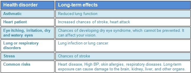 health data chart