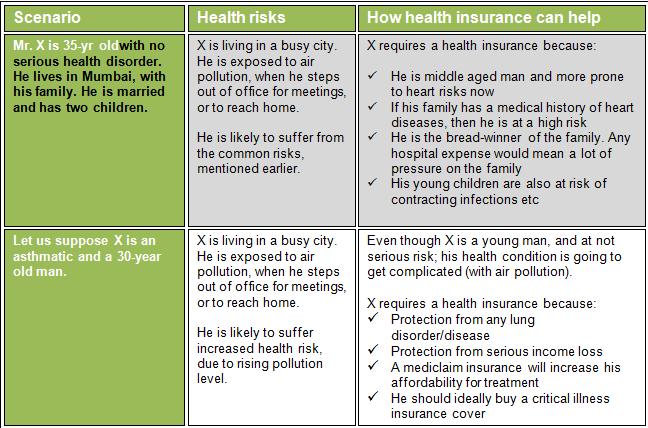 health risks chart