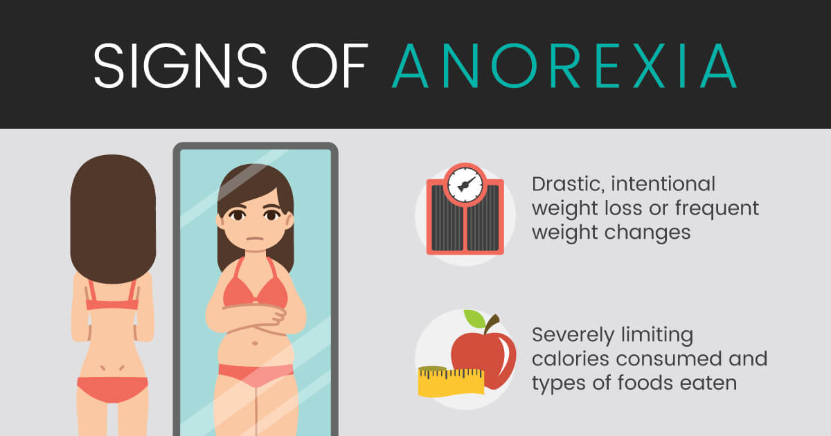 signs of anorexia