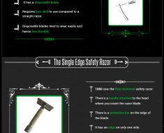 Different types of razors infographic