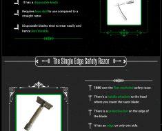 Different types of razors infographic