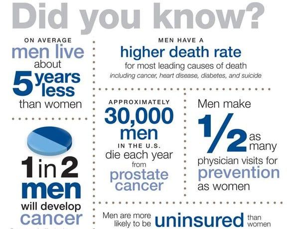 Men's Health Awareness Weeks 2019