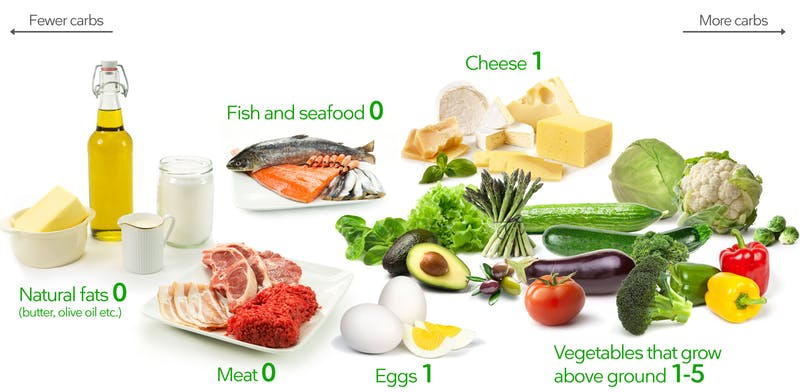 Carbs Food List - Ketogenic Diet