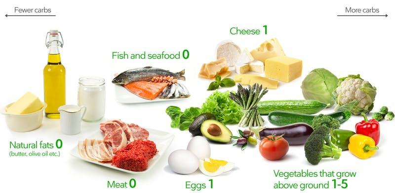 Carbs Food List - Ketogenic Diet