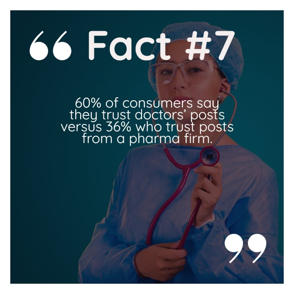 Social media in healthcare - Given a quote of role of health care content in social media - Fact #7