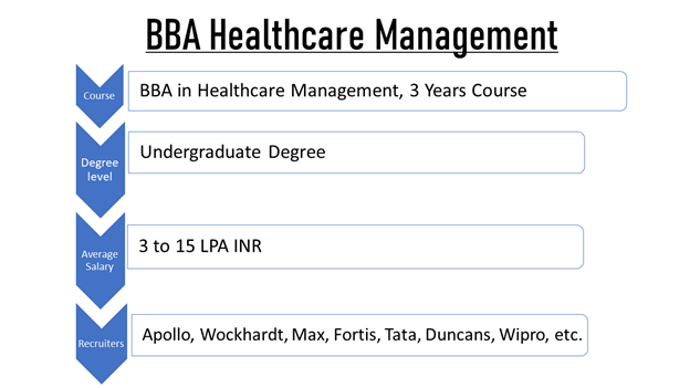 Kick-start Your Career with BBA Healthcare Management in 2021 1